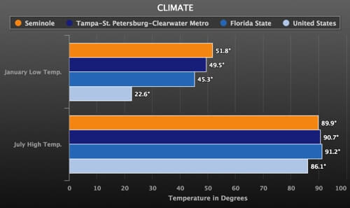 seminole fl weather chart temperatures